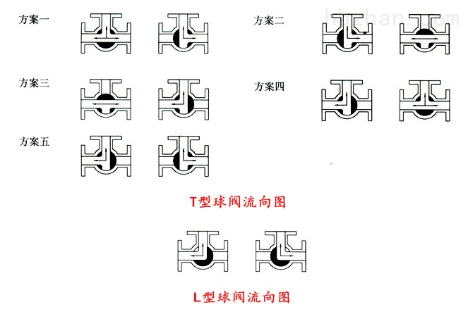 三通球阀流向图