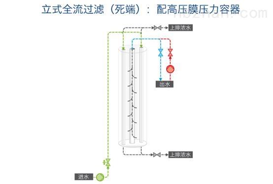 滨特尔AQUAFLEX 40超滤膜结构图