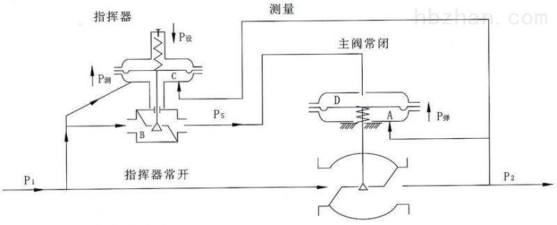 ZZYVP型带指挥器调压阀018.jpg