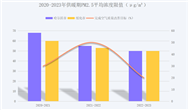 2020-2023年3个供暖期怎么削减散煤? 黑龙江列数据