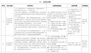 水利部 國家機關事務管理局關于公布國家成熟適用節水電子捕魚棋牌游戲推廣目錄(2020年)的公告