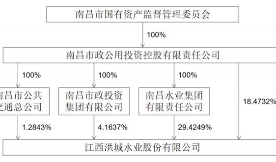 公開募資18億元,11.2645%股權內部交易 洪城水業近況一覽