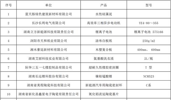 关于公布2020年度湖南绿色制造体系示范单位名单的通知