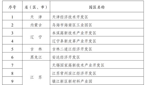 发改委:关于同意天津经济技术开发区等46家园区环境污染第三方治理实施方案的复函