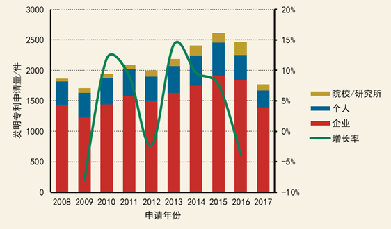 《2008—2017年全球环境技术专利热度分析报告》之物理污染防治领域篇