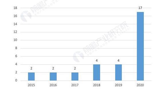 重磅!2020年中国及地方新能源环卫车产业政策汇总(全)