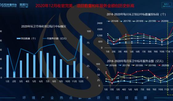 数据观察(下):环卫市场化年服同比上涨27.13%