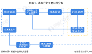 预见2021:《2021年中国水务产业全景图谱》(附发展现状、竞争格局、发展趋势等)