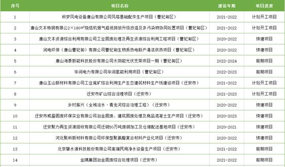 8057億! 唐山公布2021重點建設項目 涉環保54項
