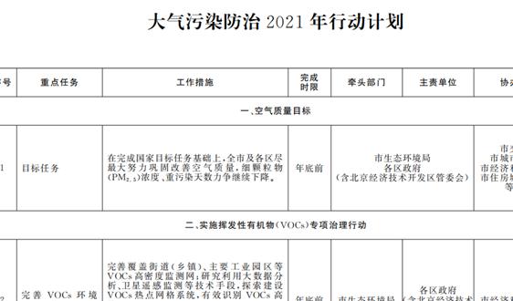 《北京市深入打好污染防治攻堅戰2021年行動計劃》印發