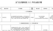 《北京市深入打好污染防治攻坚战2021年行动计划》印发