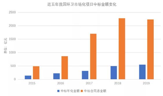 报告发布:2025年环卫服务市场 有望超过4000亿