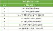 贵州公开4071个重大工程 326个环保项目名单在此