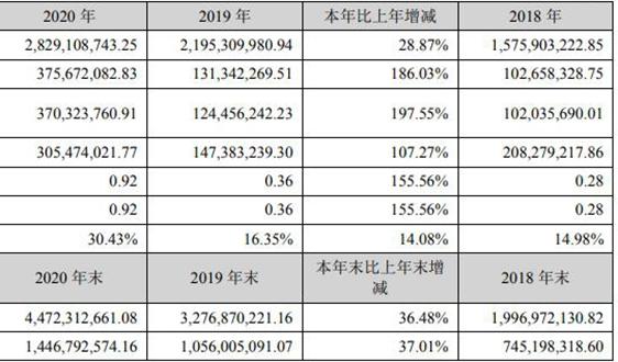 僑銀環保2020年收入同比增長28.87%,達28億