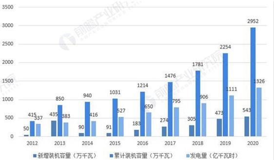 2021年中国生物质发电行业市场现状与装机情况分析