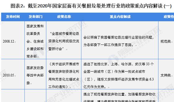 """重磅!2021年中国餐厨垃圾处理行业政策汇总及解读(全) """"规范处理""""是主旋律"""