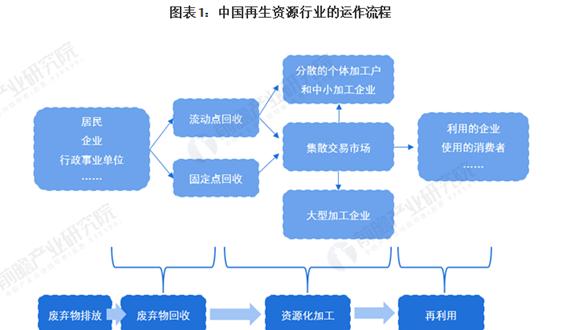 行业深度!一文了解2021年中国再生资源行业市场现状、竞争格局及发展趋势