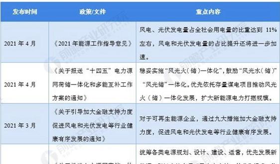 2021年中国及31省市光伏行业政策汇总与解读