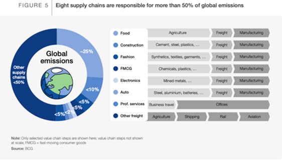 IIGF观点 | ESG助力解决食品行业碳减排问题