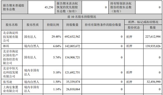 海淀国投集团筹划收购三聚环保29.48%股权