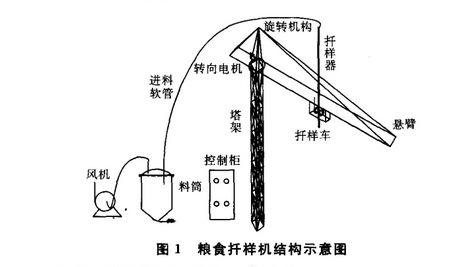 粮食扦样机双段高压风机,粮食扦样机高压风机