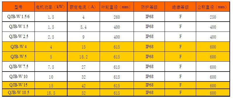 污泥回流泵性能参数表