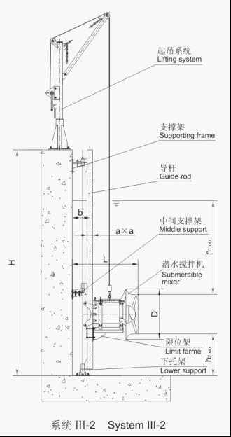潜水搅拌机的安装系统