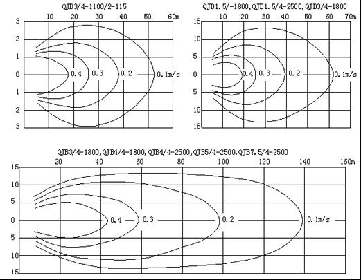 QJB型潜水搅拌机的流场图