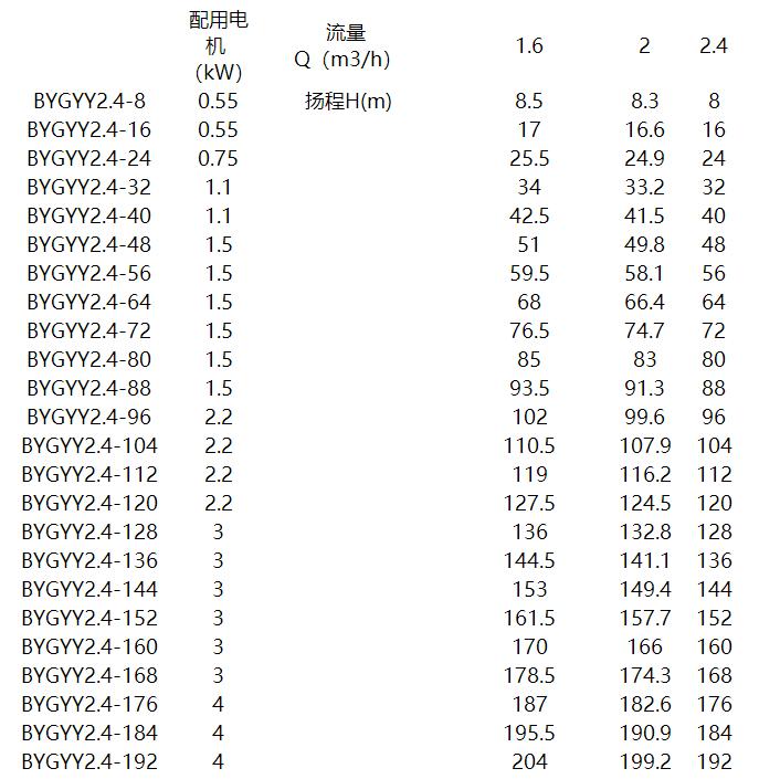 机床液下泵参数表