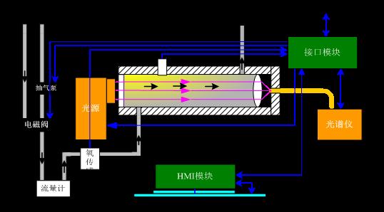 烟气排放连续监测系统