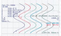 SR10000系列记录仪,部分压缩扩大记录信息打印输出