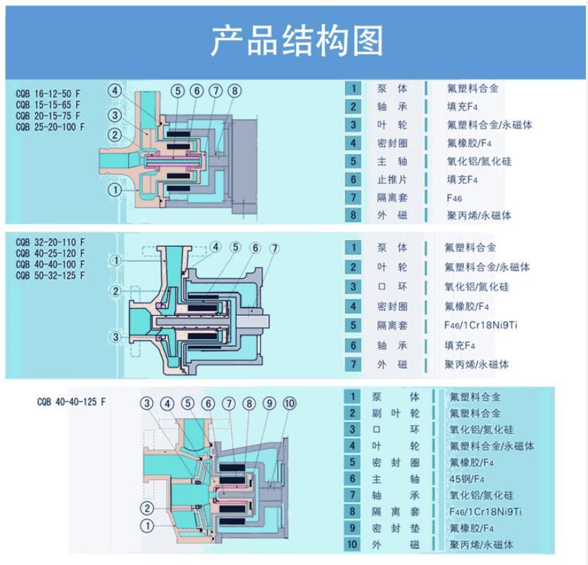 氟塑料磁力泵結構圖