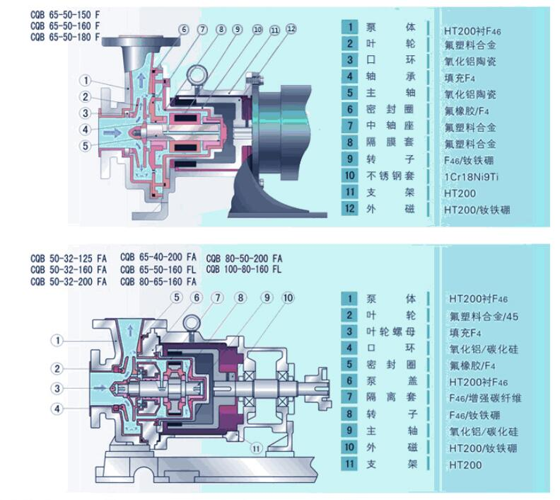 氟塑料磁力泵結構特點