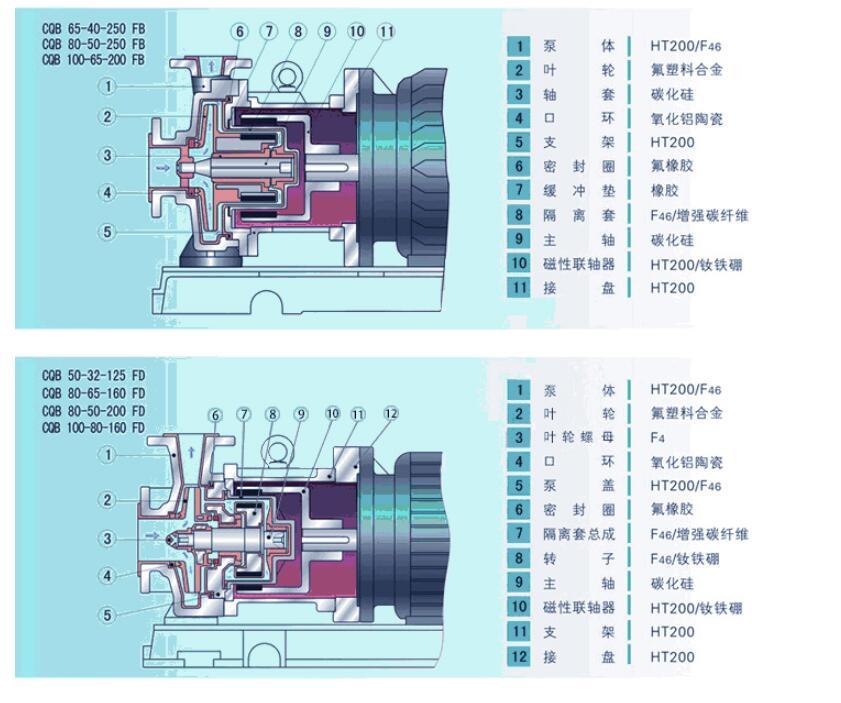襯氟磁力泵結構圖