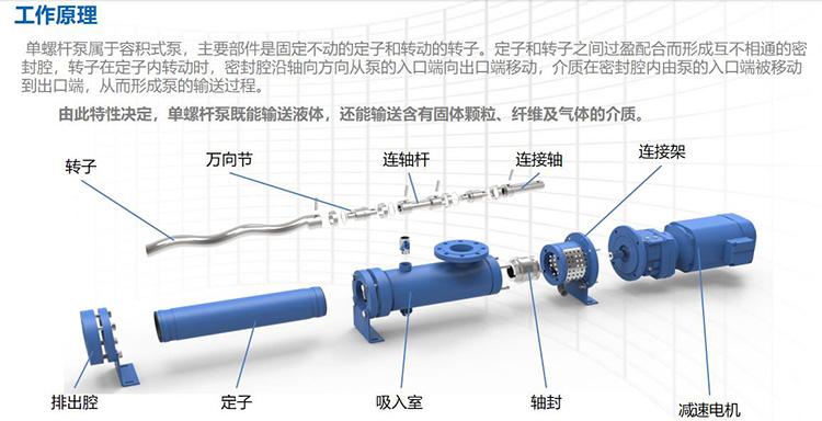 螺杆泵工作原理图