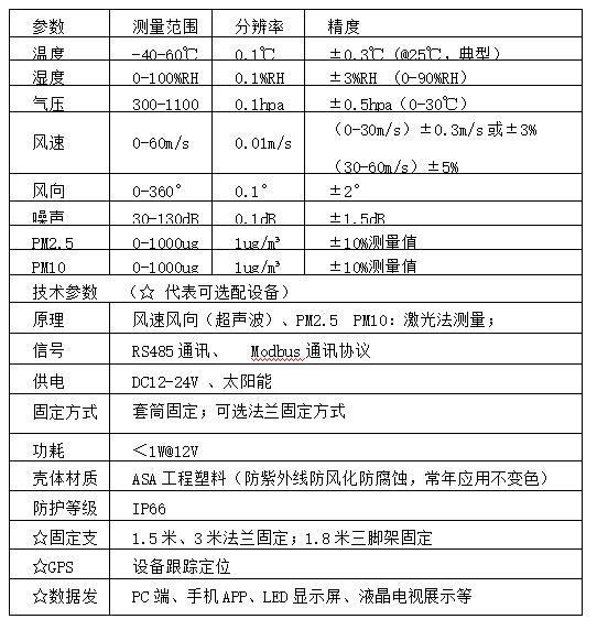 八要素微气象仪技术参数