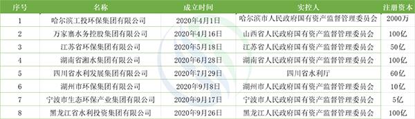 网投平台:一文了解2020年成立的8大省市级环保平