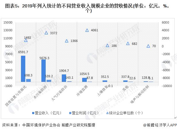 图表5:2019年列入统计的不同营业收入规模企业的营收情况(单位:亿元,%,个)