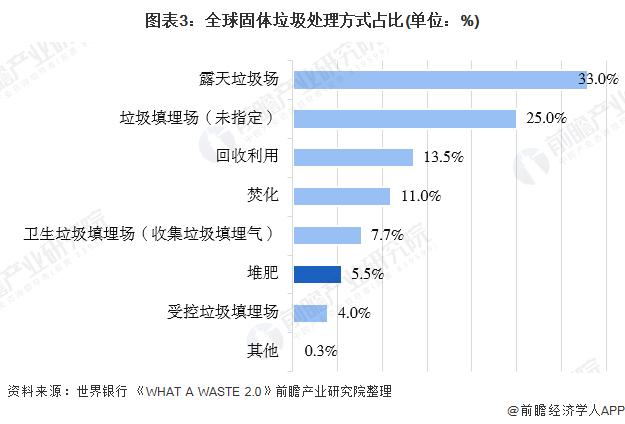 2020年堆肥财产市场现状与生长厦门翔安回收前景阐发 2026年市场范围有望超90亿美元