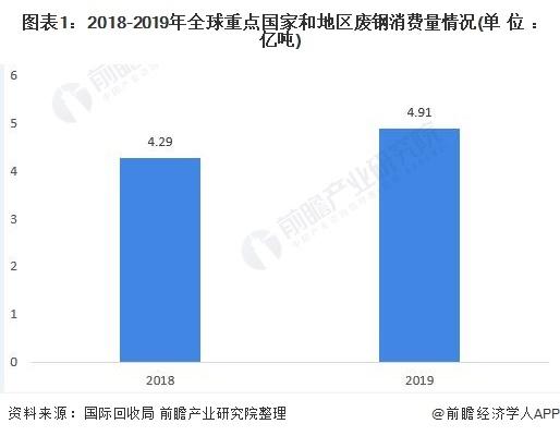 图表1:2018-2019年全球重点国度和地域废钢消费量环境(单元:亿吨)