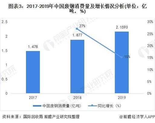 图表3:2017-2019年中国废钢消费量及增长环境阐明(单元:亿吨,%)