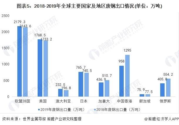图表5:2018-2019年全球主要国度及地域废钢出口环境(单元:万吨)