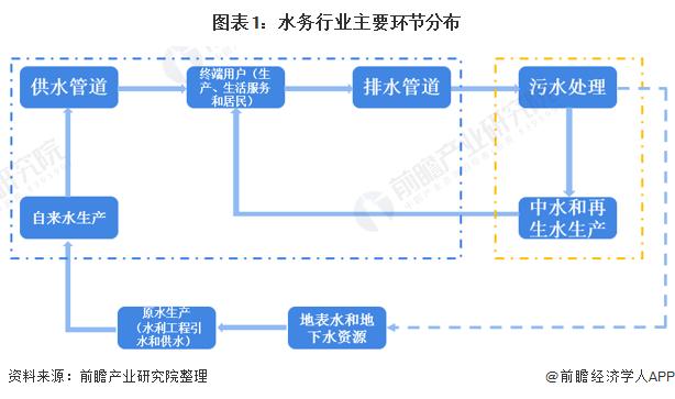 圖表1:水務行業主要環節分布