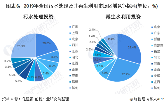 圖表6:2019年全國污水處理及其再生利用市場區域競爭格局(單位:%)