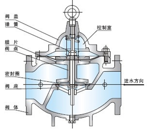 <strong><strong>水箱水塔水池自动补水阀100X遥控浮球阀</strong></strong>图