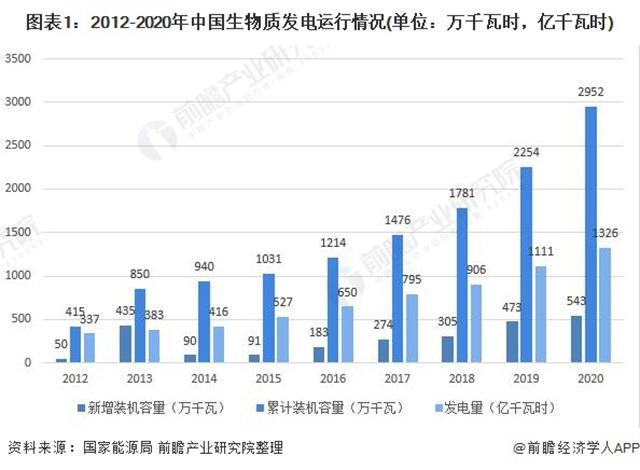 2021年中国生物质发电领域市场现状与装机状况剖析,生物质发电,新能源