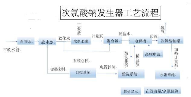 次氯酸钠发生器工艺流程