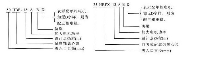 HBF、HBFX型号意义.png