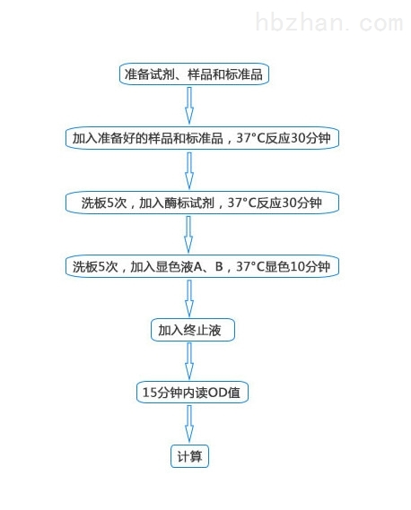 <strong><strong>小鼠组蛋白去乙酰化酶(HDAC)elisa试剂盒</strong></strong>
